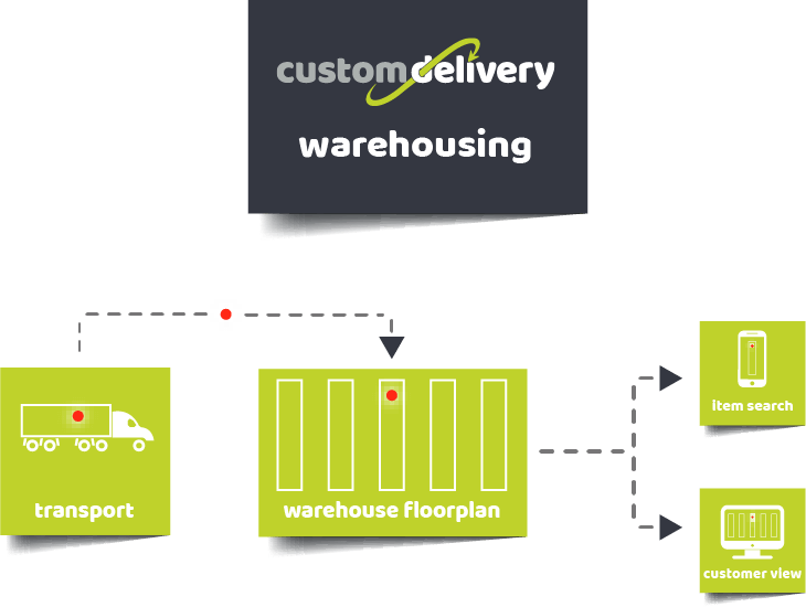 Custom Delivery Warehousing